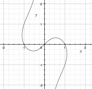 curve graph