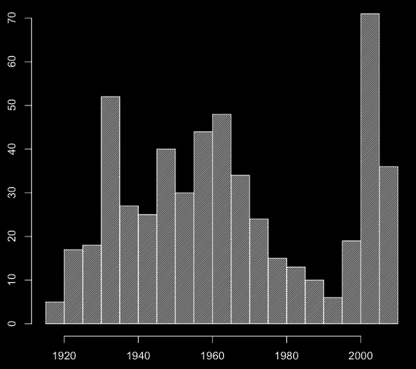 histogram of movie years