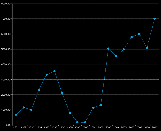 graph of annual kms ridden, 1992-2009
